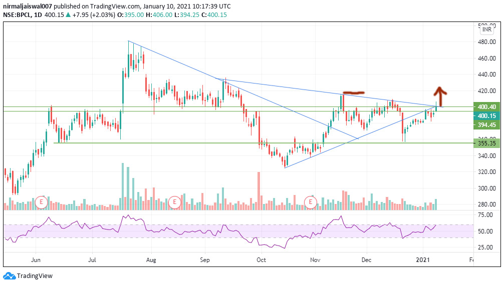 technical chart analysis of indian stock